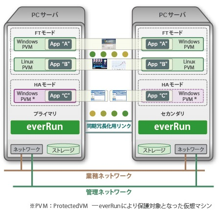 everRunArchitecture